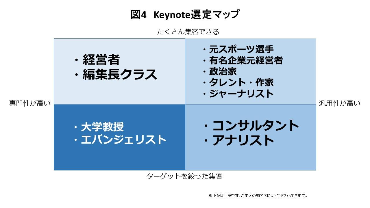 Keynote選定