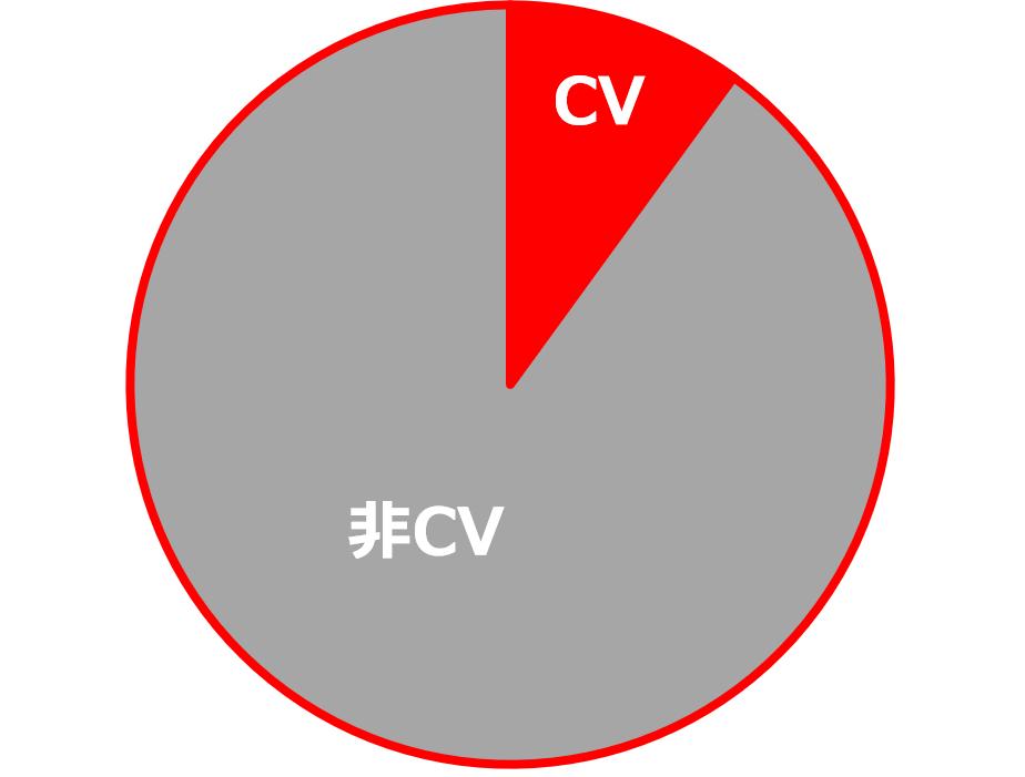 図1 あるサイトのCV比率