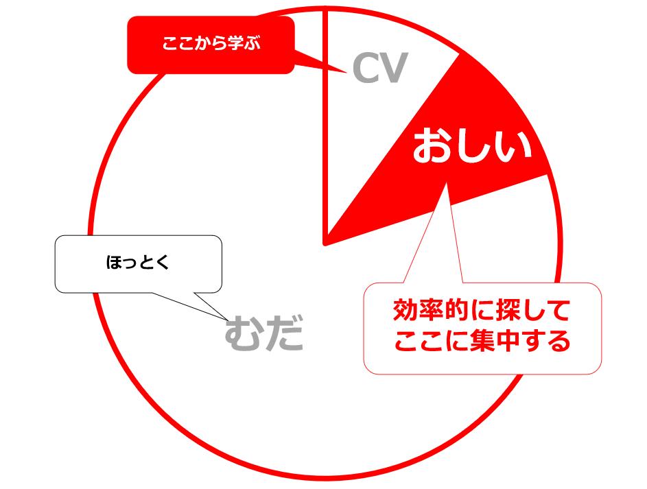 図2 フォーカスすべき層とは?